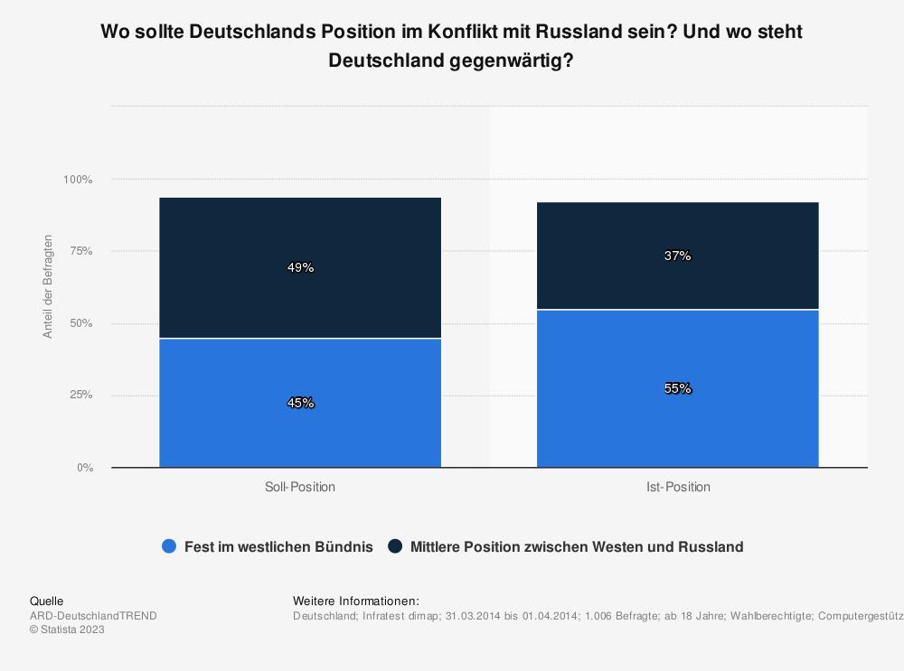 Statistik: Wo sollte Deutschlands Position im Konflikt mit Russland sein? Und wo steht Deutschland gegenwärtig? | Statista