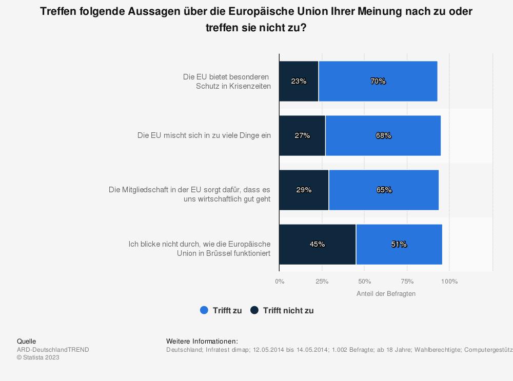 Statistik: Treffen folgende Aussagen über die Europäische Union Ihrer Meinung nach zu oder treffen sie nicht zu? | Statista