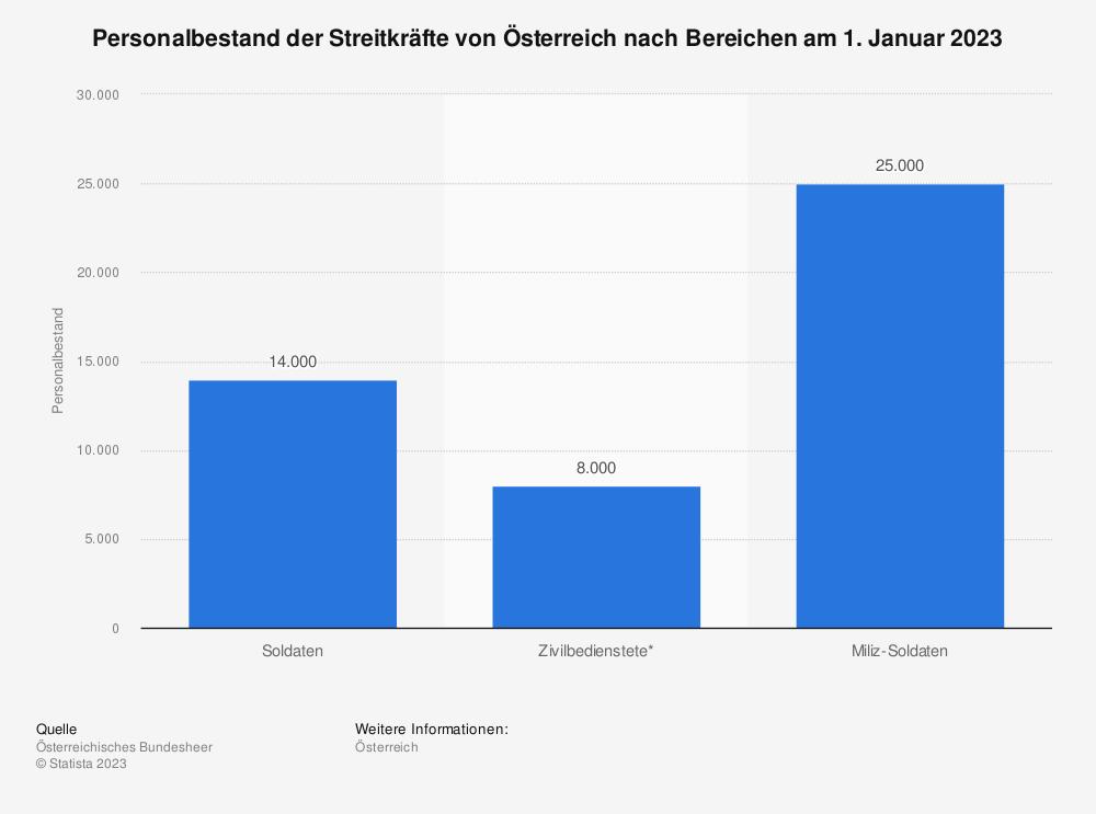 Statistik: Personalbestand der Streitkräfte von Österreich nach Bereichen im Jahr 2018 | Statista