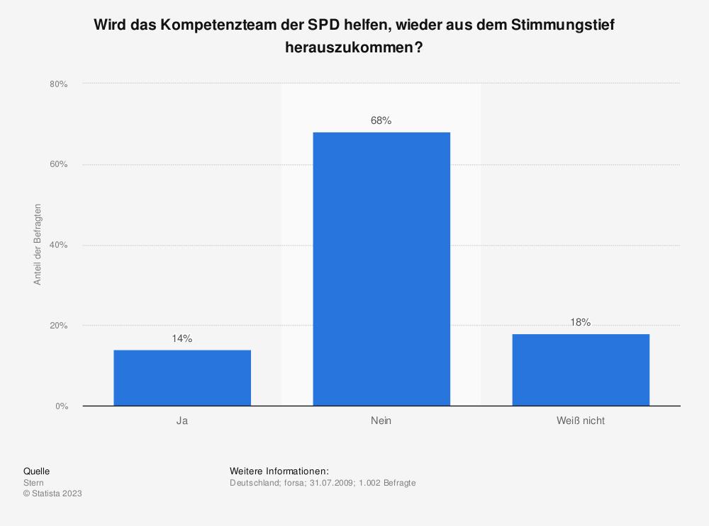 Statistik: Wird das Kompetenzteam der SPD helfen, wieder aus dem Stimmungstief herauszukommen? | Statista