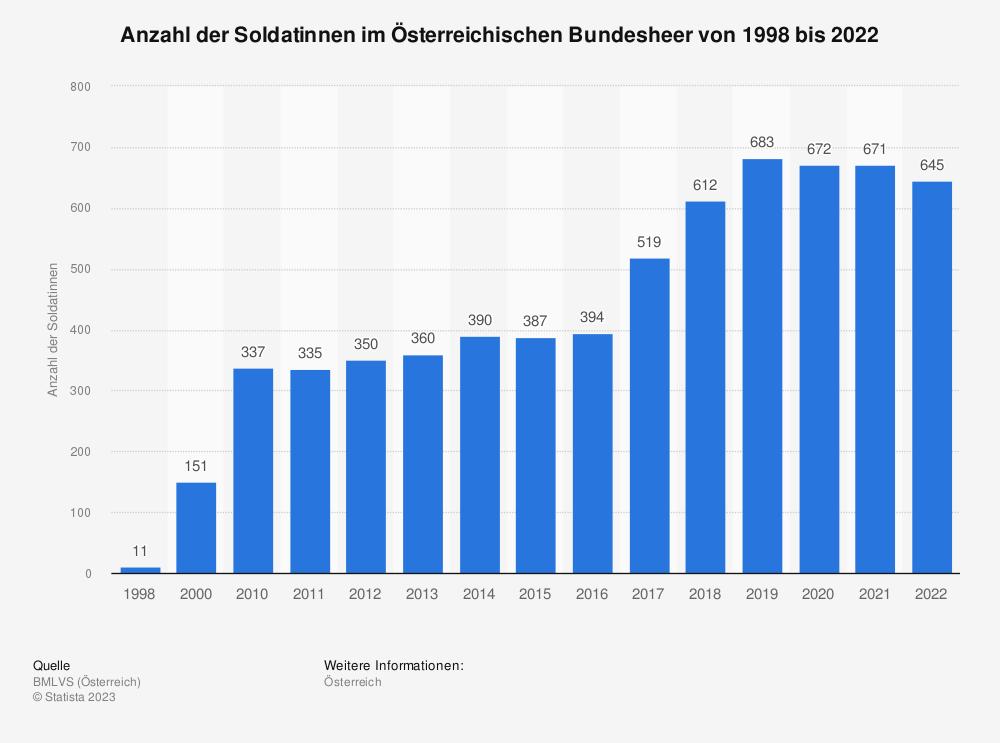 Statistik: Anzahl der Soldatinnen im Österreichischen Bundesheer von 1998 bis 2018 | Statista