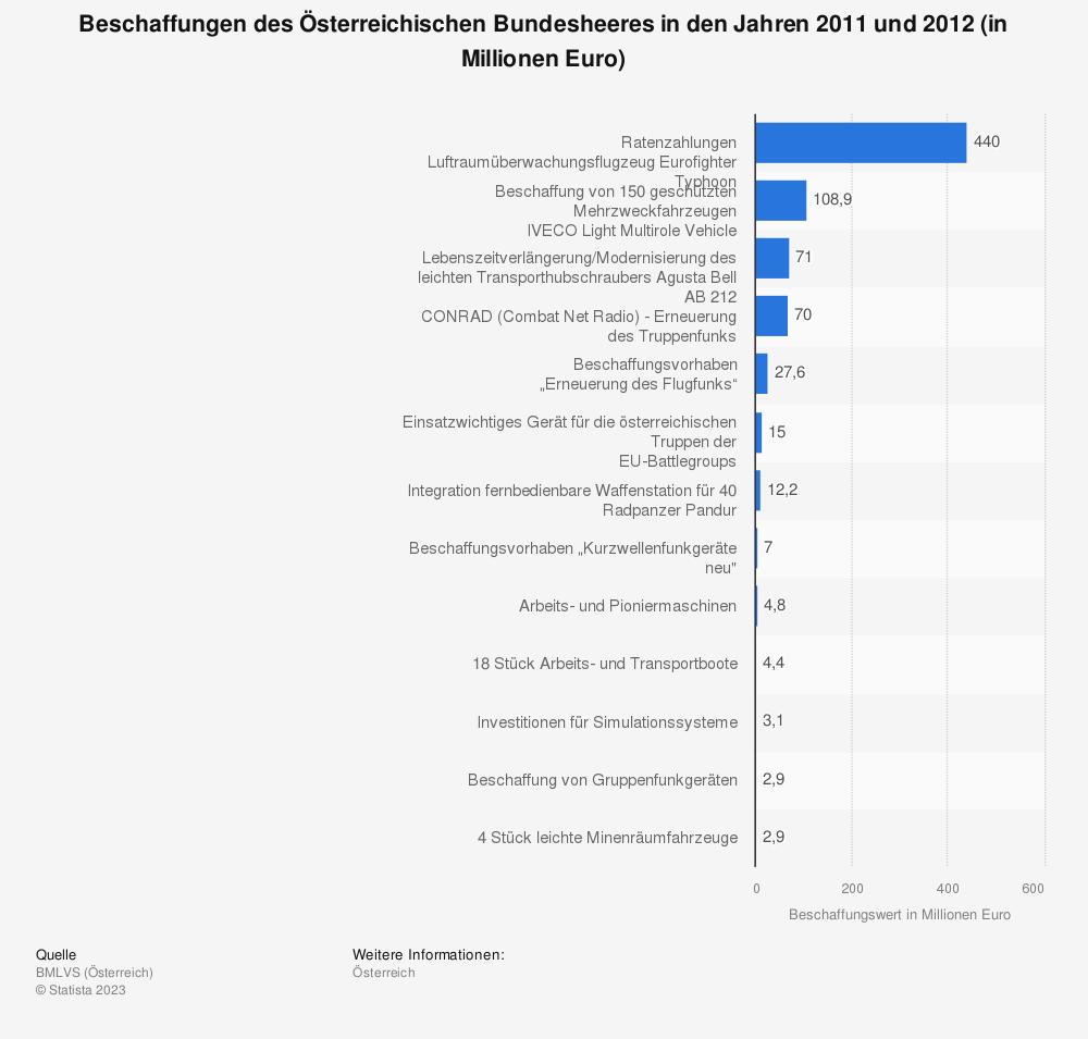 Statistik: Beschaffungen des Österreichischen Bundesheeres in den Jahren 2011 und 2012 (in Millionen Euro) | Statista