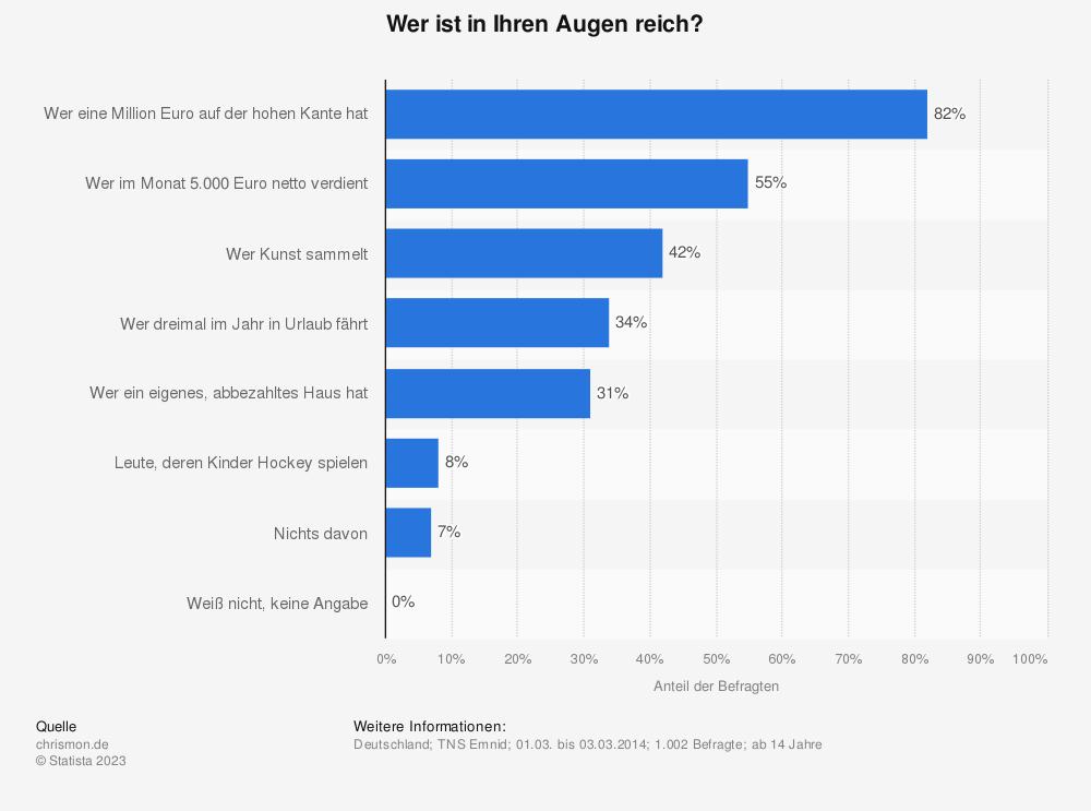 Statistik: Wer ist in Ihren Augen reich? | Statista