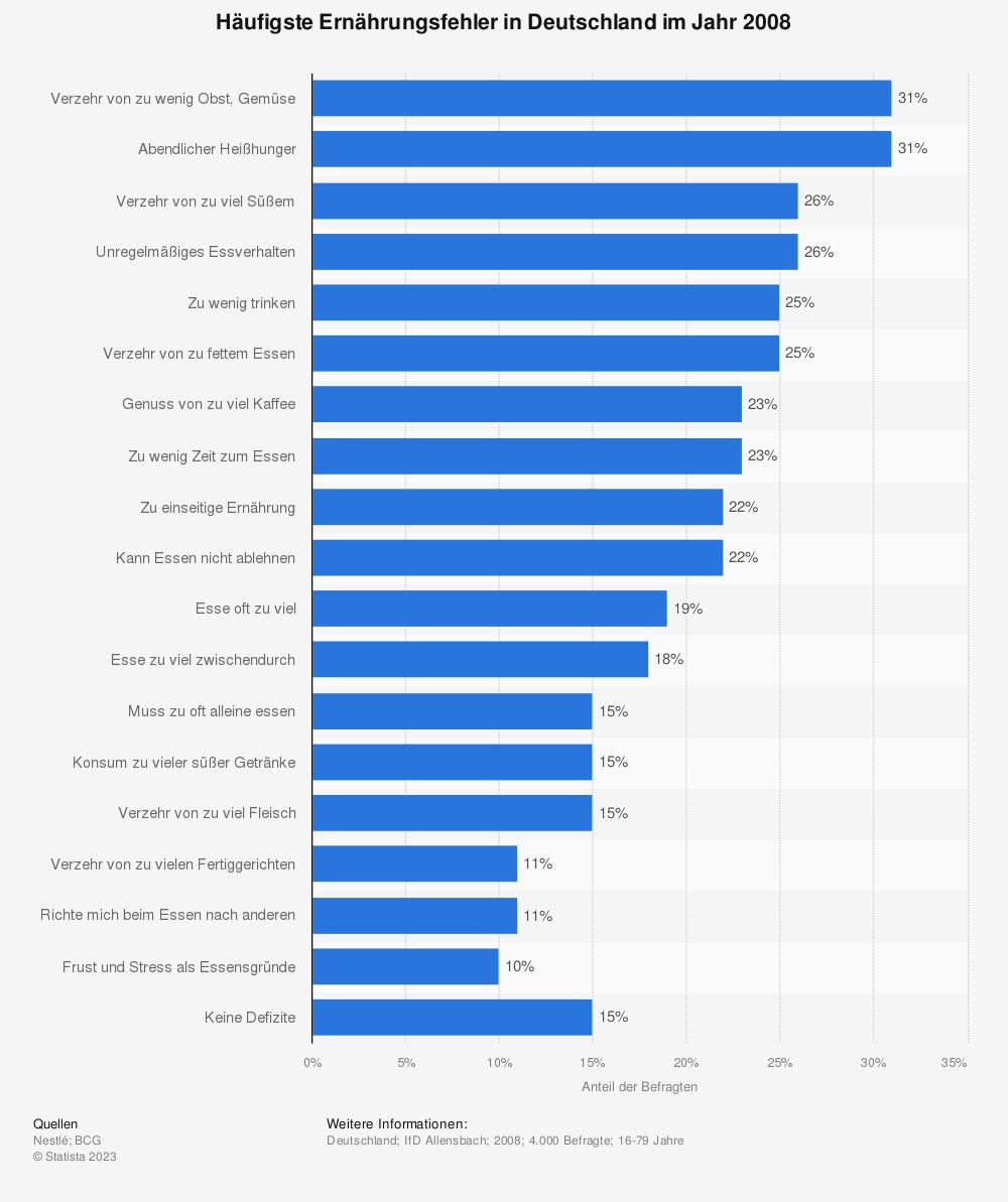 Statistik: Häufigste Ernährungsfehler in Deutschland im Jahr 2008   Statista