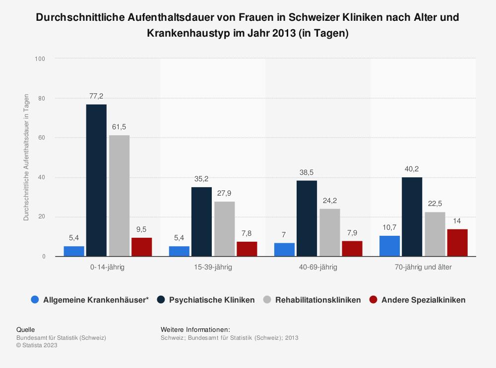 Statistik: Durchschnittliche Aufenthaltsdauer von Frauen in Schweizer Kliniken nach Alter und Krankenhaustyp im Jahr 2013 (in Tagen) | Statista