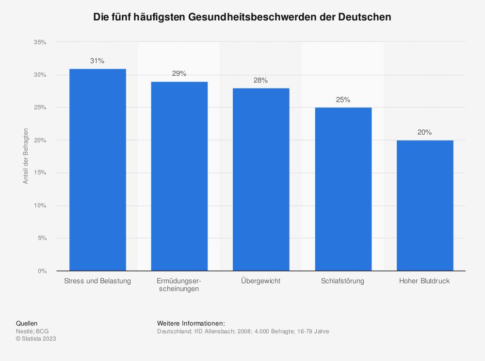 Statistik: Die fünf häufigsten Gesundheitsbeschwerden der Deutschen | Statista