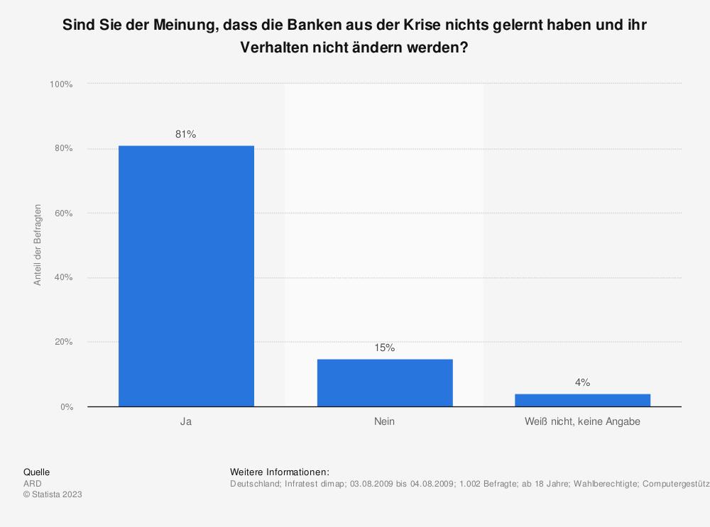 Statistik: Sind Sie der Meinung, dass die Banken aus der Krise nichts gelernt haben und ihr Verhalten nicht ändern werden? | Statista