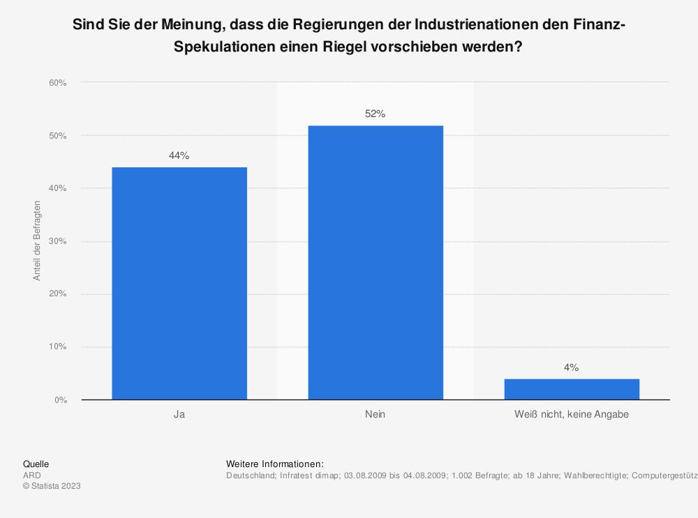 Statistik: Sind Sie der Meinung, dass die Regierungen der Industrienationen den Finanz-Spekulationen einen Riegel vorschieben werden? | Statista