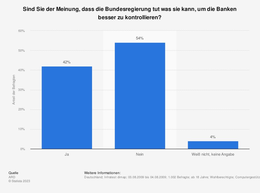 Statistik: Sind Sie der Meinung, dass die Bundesregierung tut was sie kann, um die Banken besser zu kontrollieren? | Statista