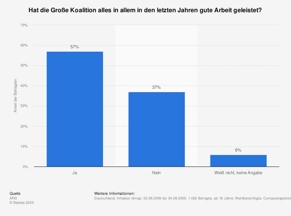 Statistik: Hat die Große Koalition alles in allem in den letzten Jahren gute Arbeit geleistet? | Statista
