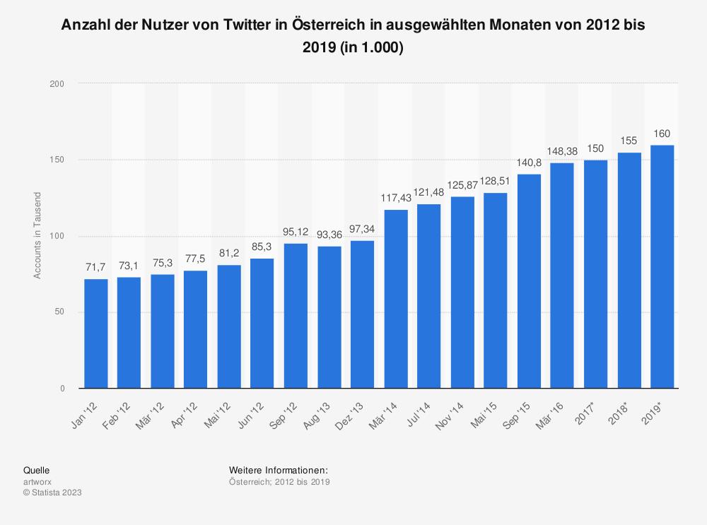 Statistik: Anzahl der Nutzer von Twitter in Österreich in ausgewählten Monaten von 2012 bis 2019 (in 1.000) | Statista