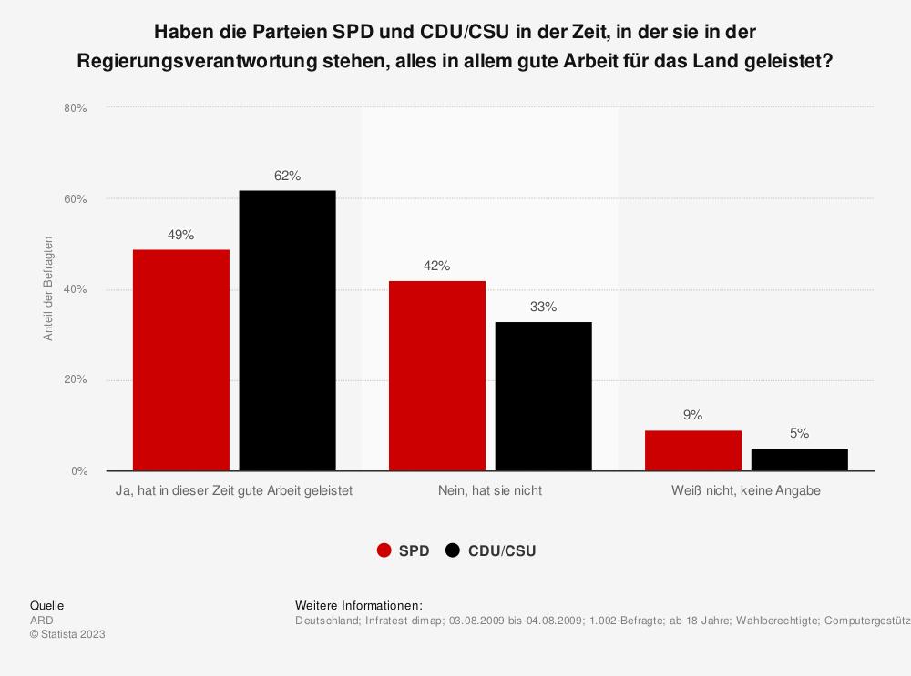 Statistik: Haben die Parteien SPD und CDU/CSU in der Zeit, in der sie in der Regierungsverantwortung stehen, alles in allem gute Arbeit für das Land geleistet? | Statista