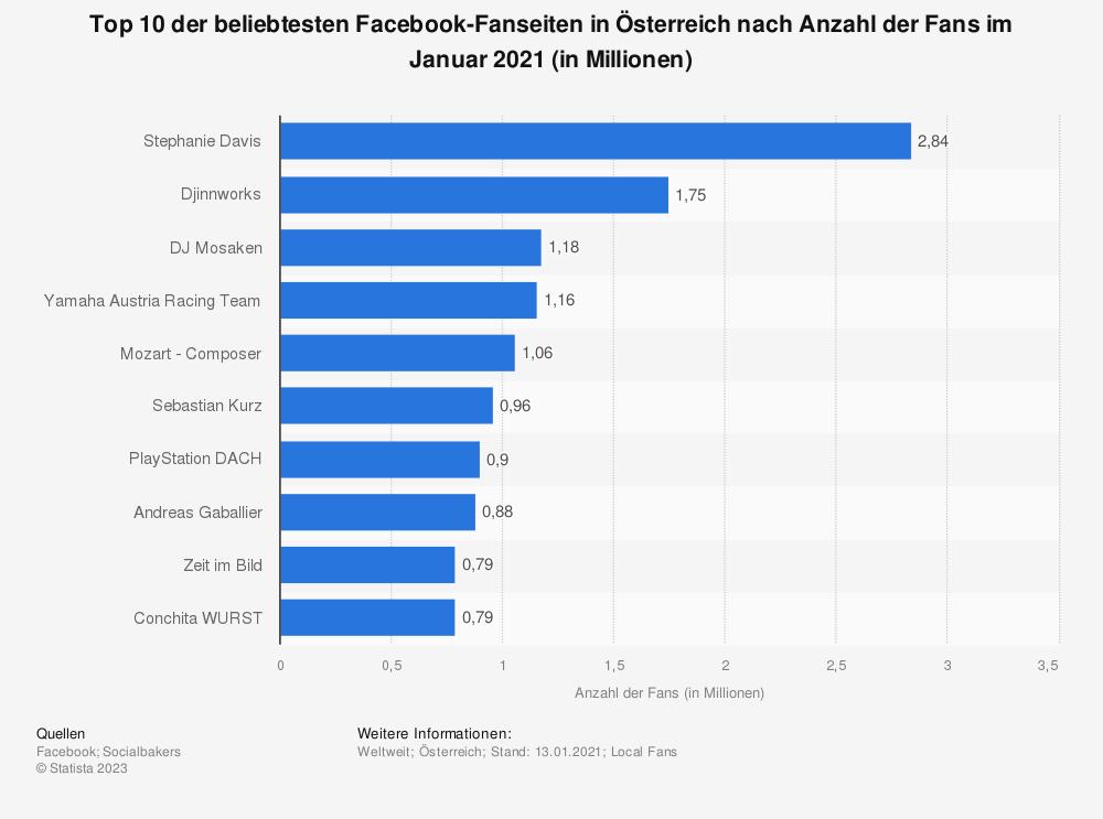 Statistik: Top 10 der beliebtesten Facebook-Fanseiten in Österreich nach Anzahl der Fans im Januar 2019 (in Millionen) | Statista