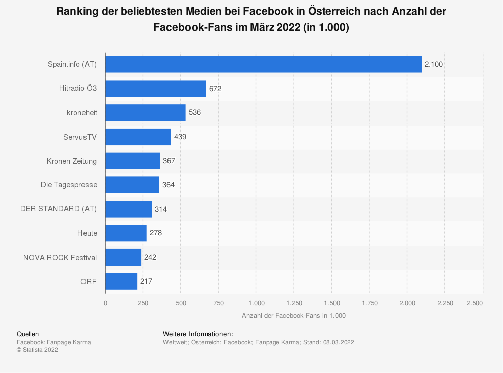 Statistik: Top 10 der beliebtesten Medien bei Facebook in Österreich nach Anzahl der Facebook-Fans im Juli 2019 (in 1.000)  | Statista