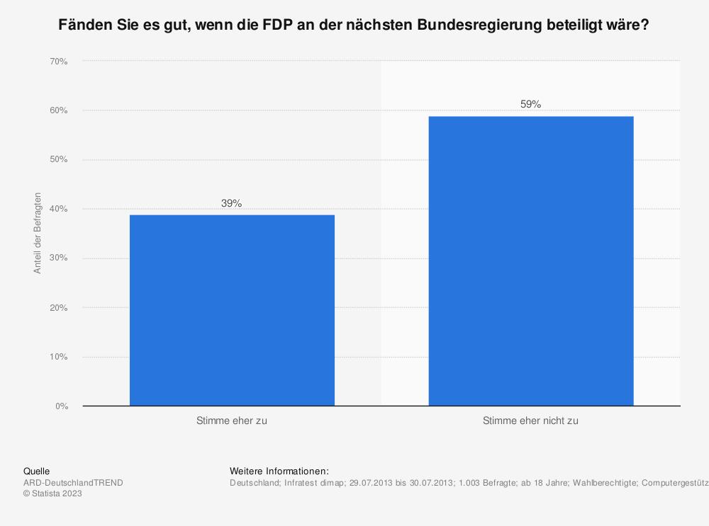 Statistik: Fänden Sie es gut, wenn die FDP an der nächsten Bundesregierung beteiligt wäre? | Statista