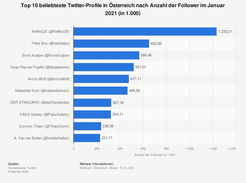 Statistik: Top 10 beliebteste Twitter-Profile in Österreich nach Anzahl der Follower im Januar 2020 (in 1.000) | Statista
