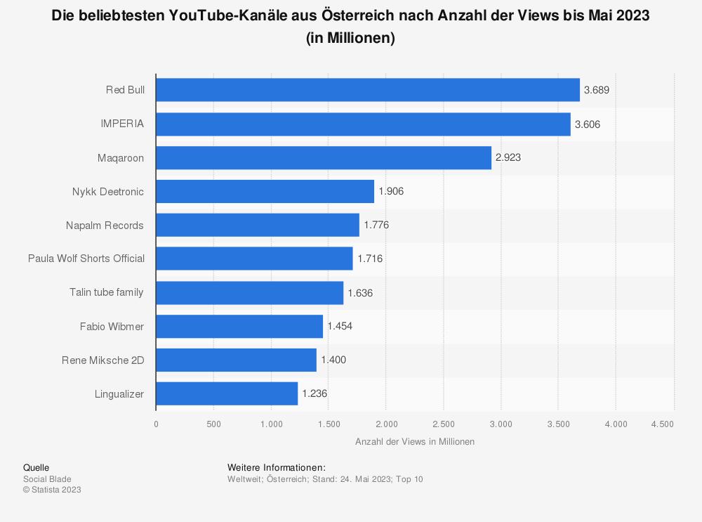 Statistik: Top 10 der beliebtesten YouTube-Kanäle nach Anzahl der Views aus Österreich bis Juni 2021 (in Millionen) | Statista