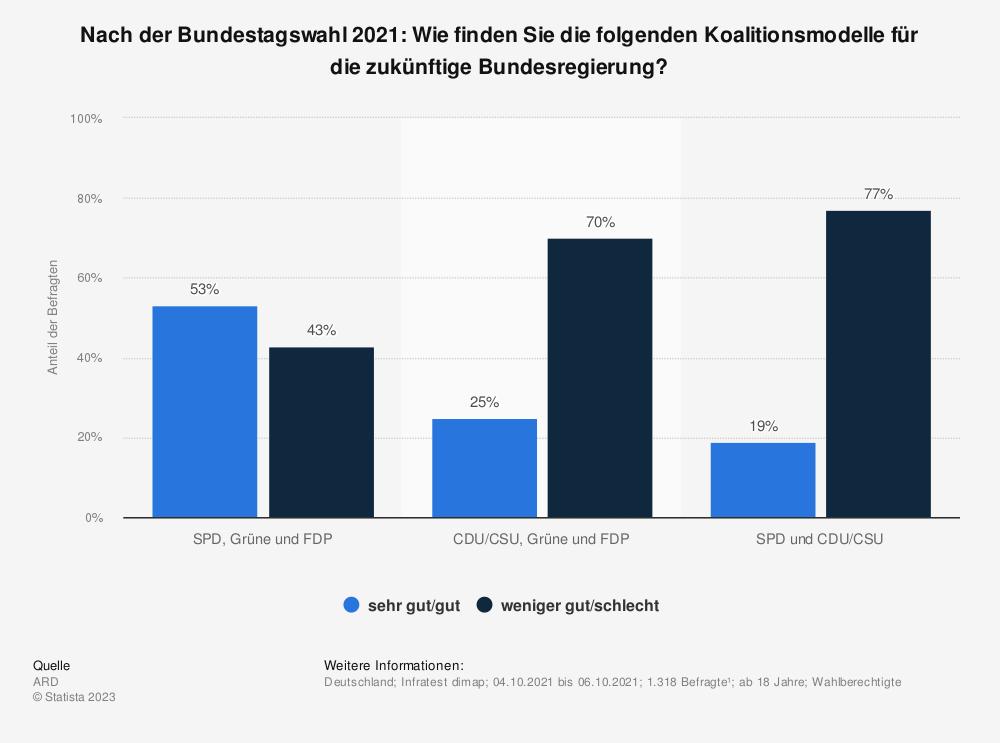 Statistik: Wäre Ihrer Ansicht nach eine schwarz-gelbe Koalition aus CDU/CSU und FDP oder einer erneute große Koalition aus CDU/CSU und SPD für das Land besser? | Statista