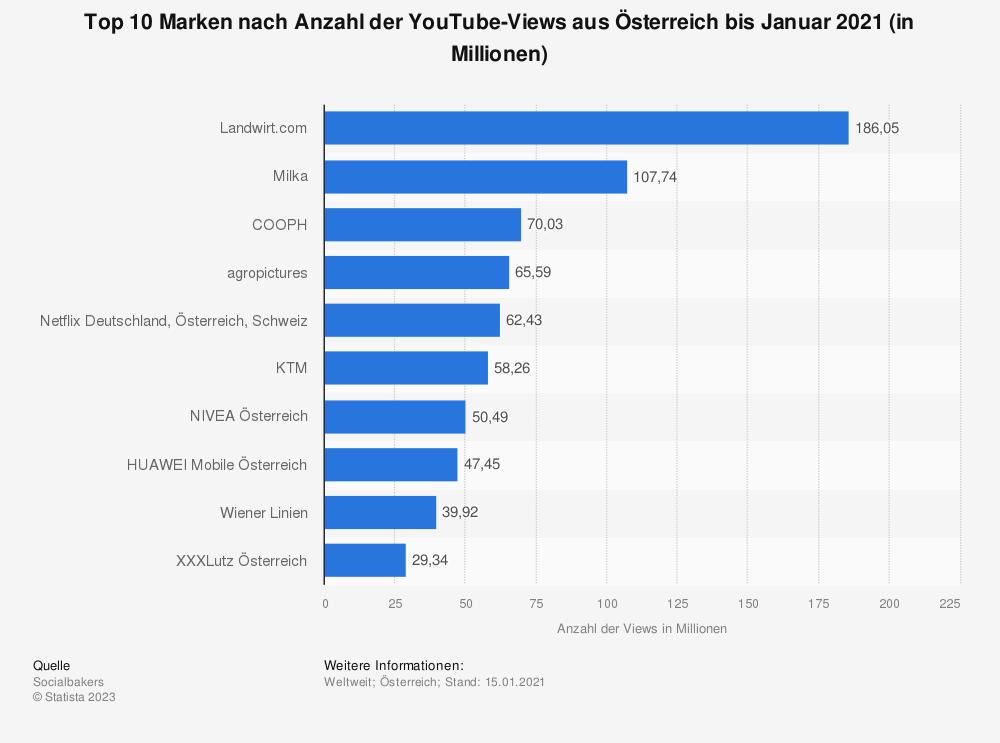 Statistik: Top 10 Marken nach Anzahl der YouTube-Views aus Österreich bis Februar 2019 (in Millionen) | Statista