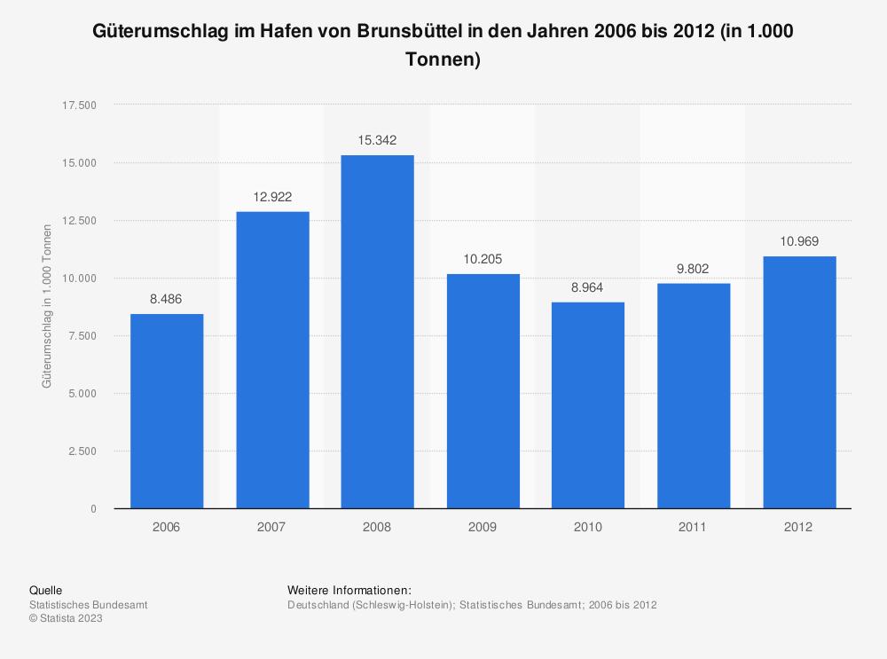 Statistik: Güterumschlag im Hafen von Brunsbüttel in den Jahren 2006 bis 2012 (in 1.000 Tonnen) | Statista
