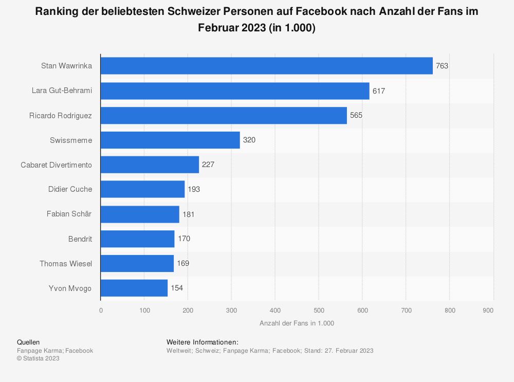 Statistik: Top 10 Schweizer Prominente auf Facebook nach Anzahl der Fans im Januar 2020 (in Millionen) | Statista