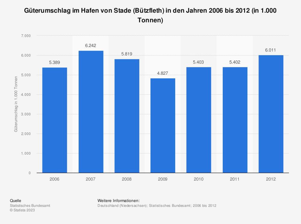 Statistik: Güterumschlag im Hafen von Stade (Bützfleth) in den Jahren 2006 bis 2012 (in 1.000 Tonnen) | Statista