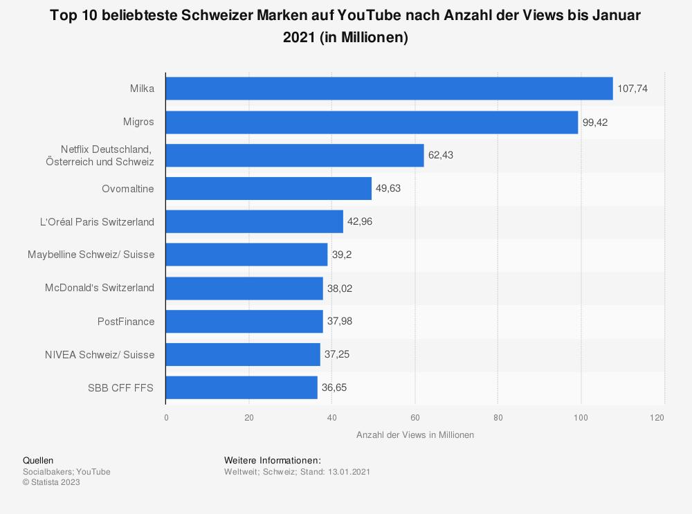 Statistik: Top 10 beliebteste Schweizer Marken auf YouTube nach Anzahl der Views bis Januar 2020 (in Millionen) | Statista