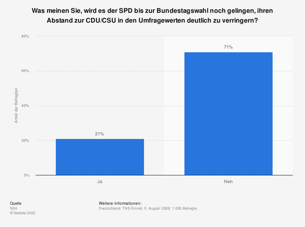 Statistik: Was meinen Sie, wird es der SPD bis zur Bundestagswahl noch gelingen, ihren Abstand zur CDU/CSU in den Umfragewerten deutlich zu verringern? | Statista