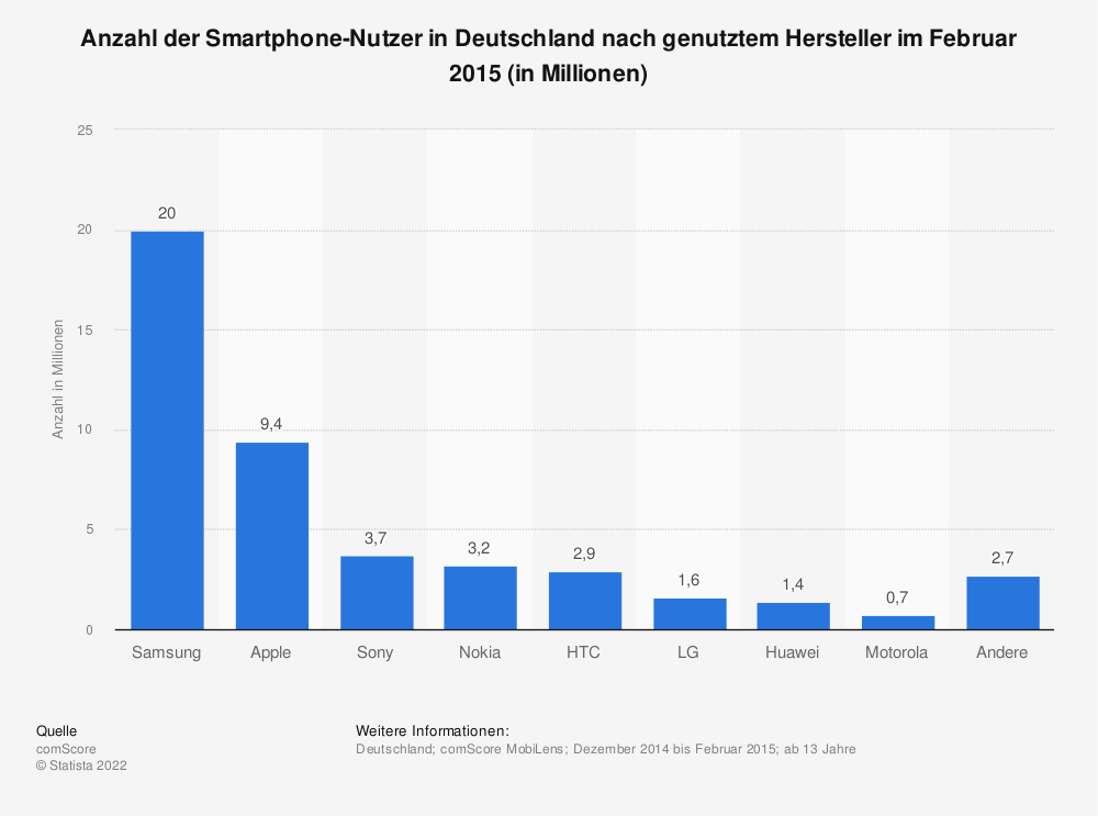 Küchenarmaturen Hersteller Schweiz ~ smartphones anzahl nach hersteller in deutschland 2015 statistik