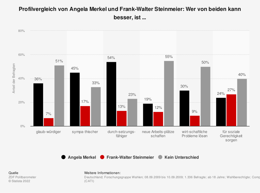 Statistik: Profilvergleich von Angela Merkel und Frank-Walter Steinmeier: Wer von beiden kann besser, ist ...  | Statista