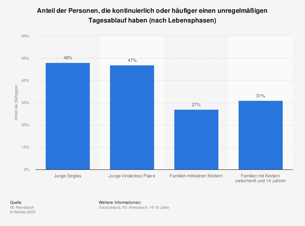 Statistik: Anteil der Personen, die kontinuierlich oder häufiger einen unregelmäßigen Tagesablauf haben (nach Lebensphasen) | Statista