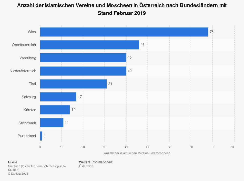 Statistik: Anzahl der islamischen Vereine und Moscheen in Österreich nach Bundesländern mit Stand Februar 2019 | Statista