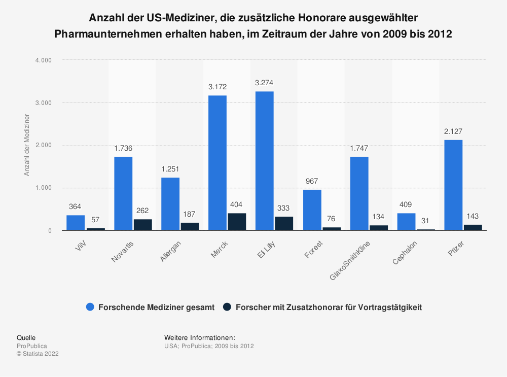 Statistik: Anzahl der US-Mediziner, die zusätzliche Honorare ausgewählter Pharmaunternehmen erhalten haben, im Zeitraum der Jahre von 2009 bis 2012 | Statista