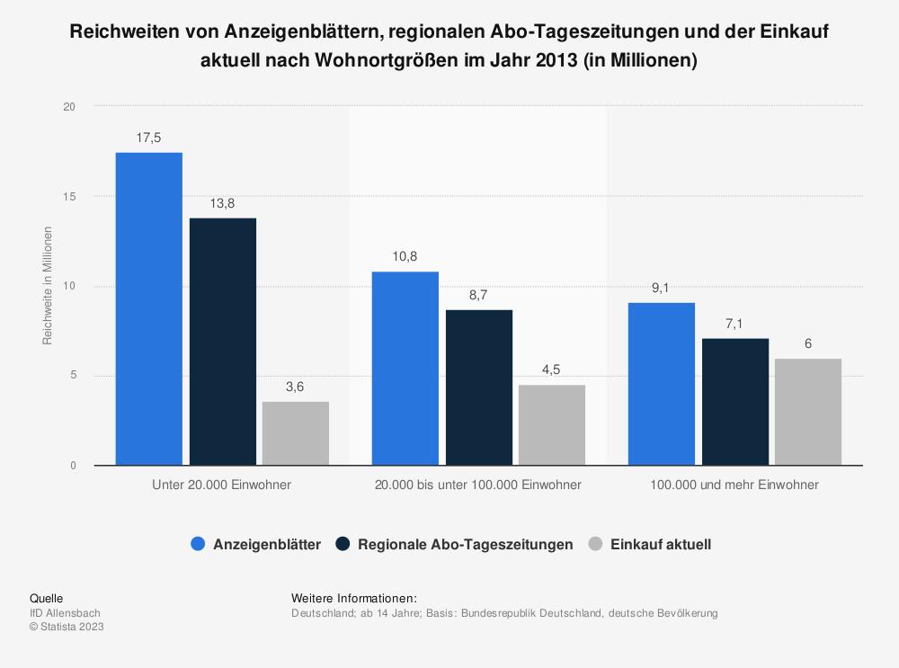 Statistik: Reichweiten von Anzeigenblättern, regionalen Abo-Tageszeitungen und der Einkauf aktuell nach Wohnortgrößen im Jahr 2013 (in Millionen) | Statista