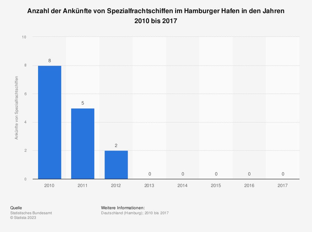 Statistik: Anzahl der Ankünfte von Spezialfrachtschiffen im Hamburger Hafen in den Jahren 2010 bis 2017 | Statista