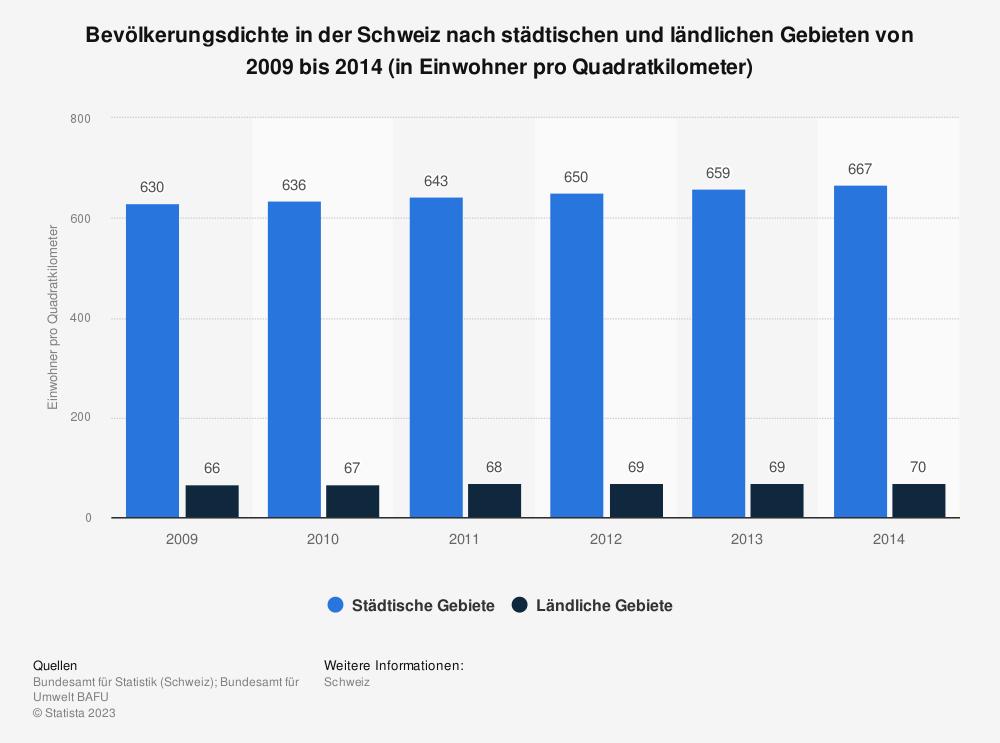 Statistik: Bevölkerungsdichte in der Schweiz nach städtischen und ländlichen Gebieten von 2009 bis 2014 (in Einwohner pro Quadratkilometer) | Statista