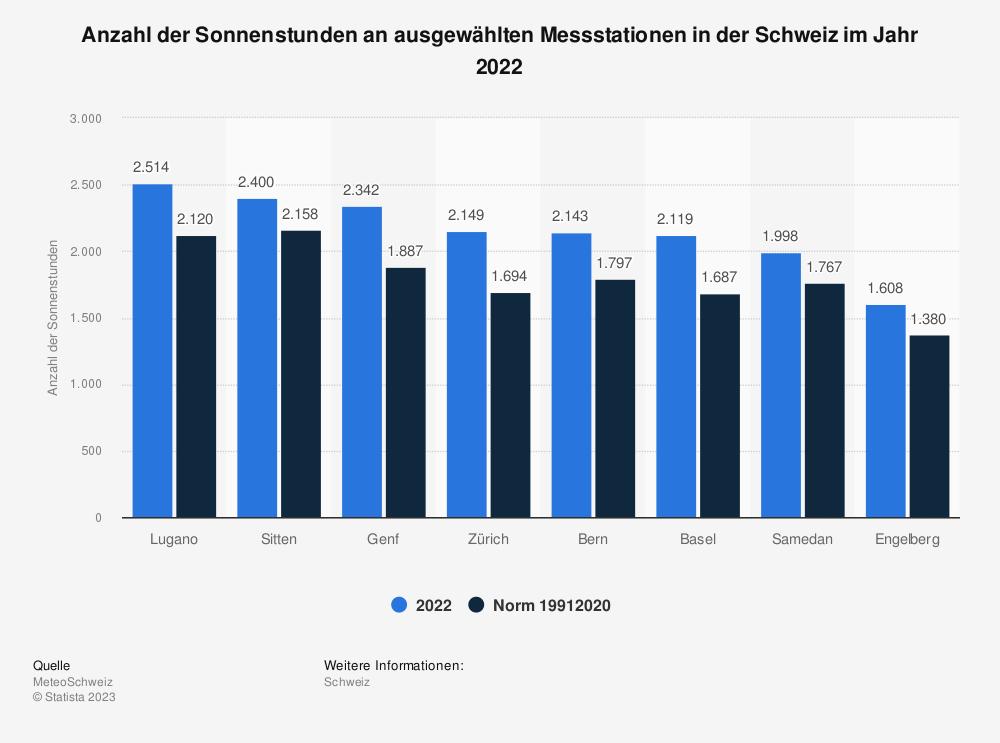 Statistik: Anzahl der Sonnenstunden an ausgewählten Messstationen in der Schweiz im Jahr 2019 | Statista