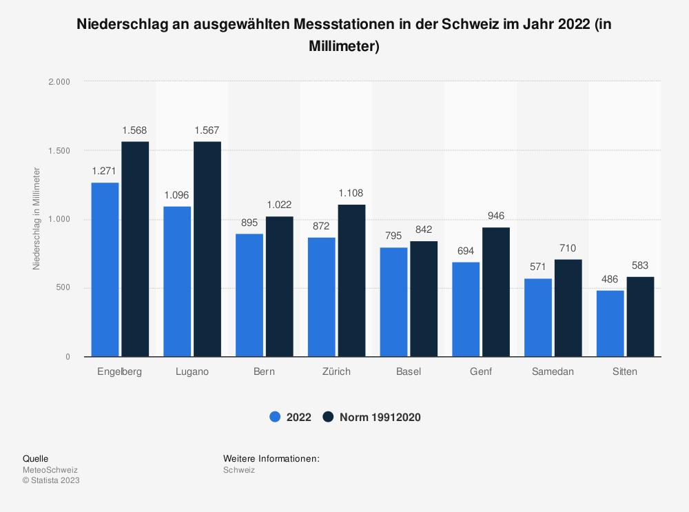Statistik: Niederschlag an ausgewählten Messstationen in der Schweiz im Jahr 2018 (in Millimeter) | Statista