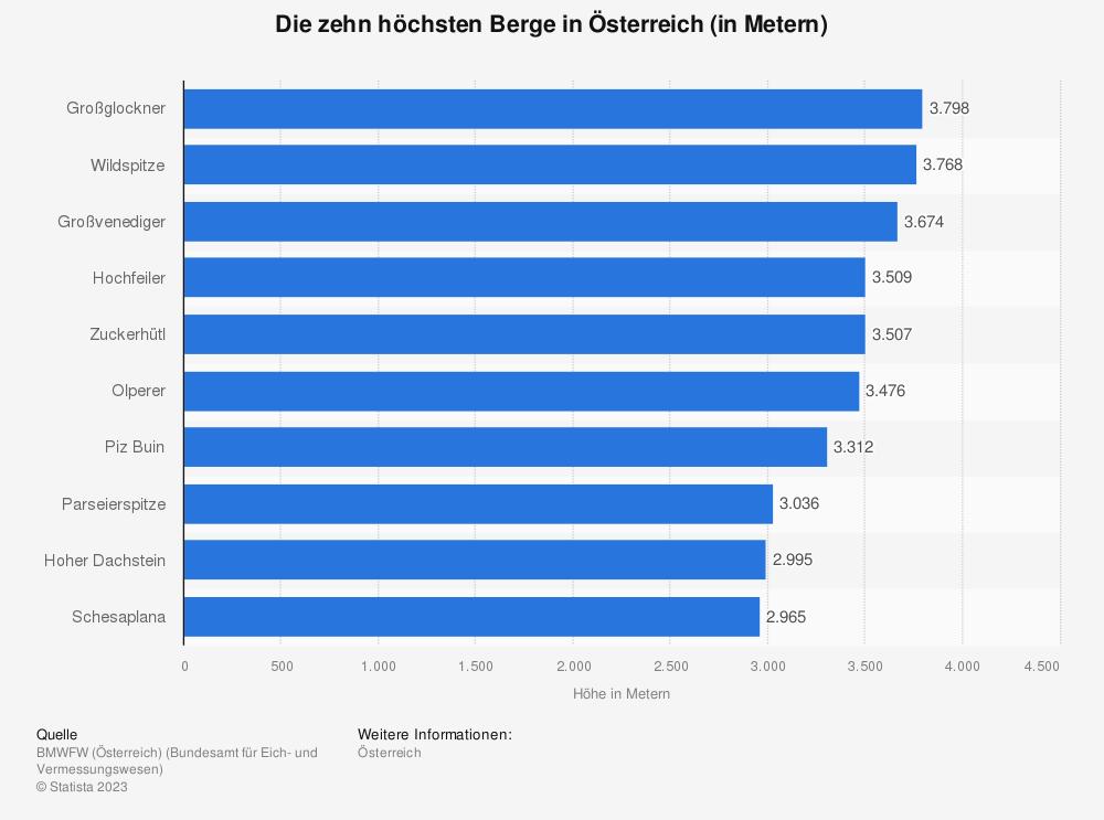 Statistik: Die zehn höchsten Berge in Österreich (in Metern) | Statista
