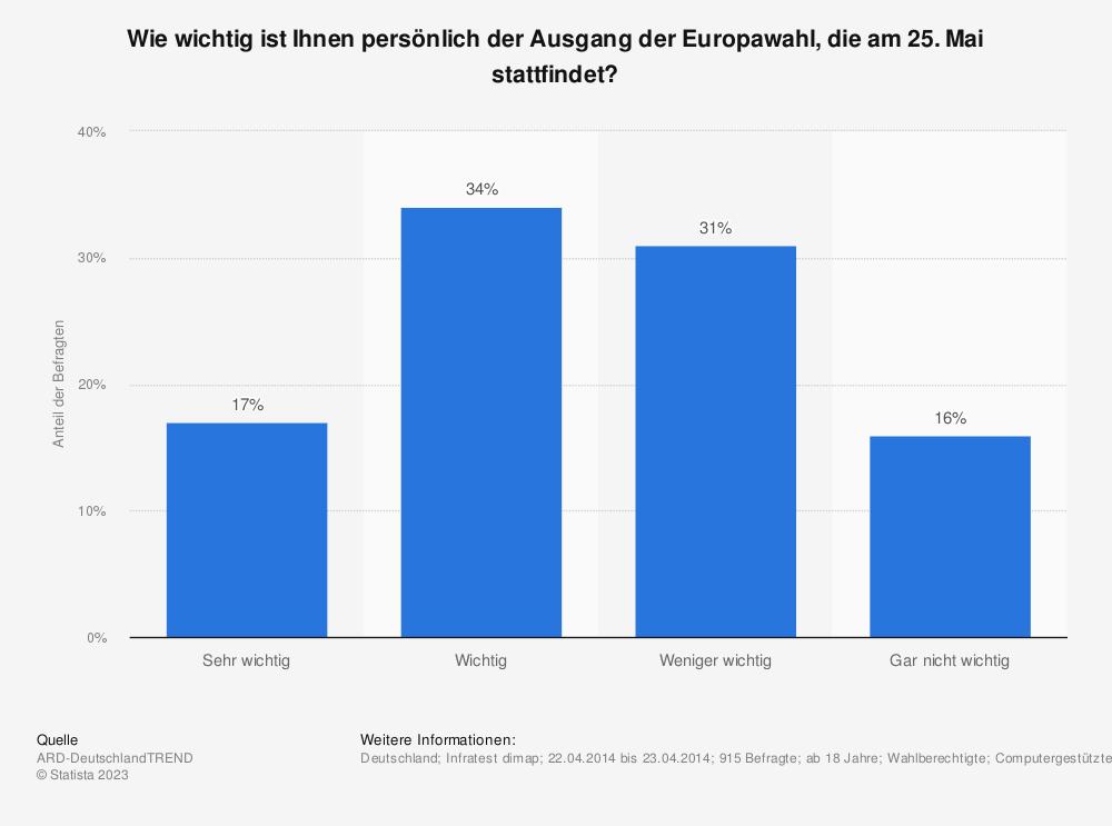 Statistik: Wie wichtig ist Ihnen persönlich der Ausgang der Europawahl, die am 25. Mai stattfindet? | Statista