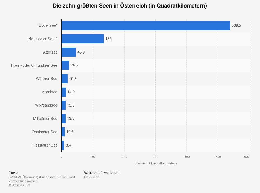 Statistik: Die zehn größten Seen in Österreich (in Quadratkilometern) | Statista