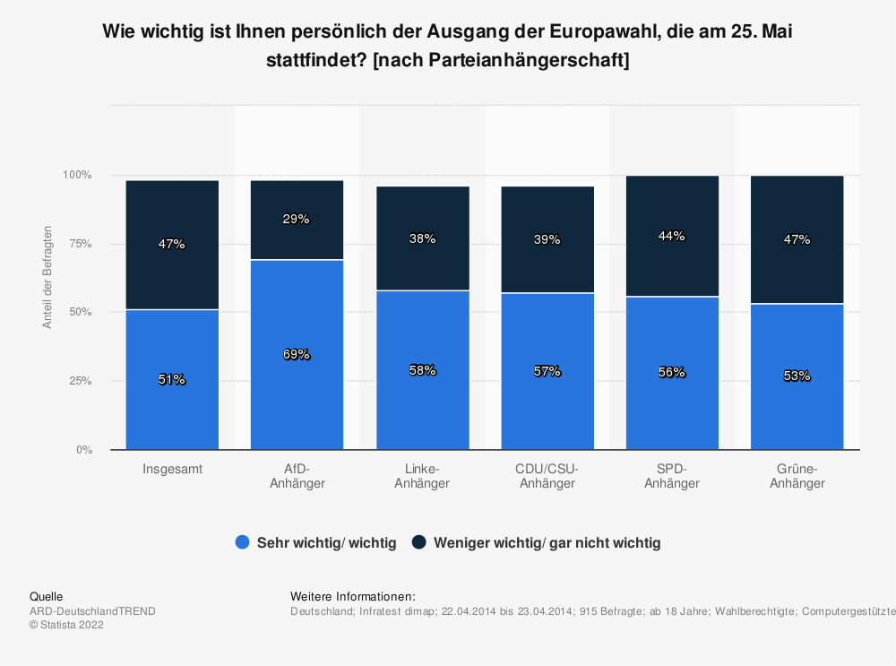 Statistik: Wie wichtig ist Ihnen persönlich der Ausgang der Europawahl, die am 25. Mai stattfindet? [nach Parteianhängerschaft] | Statista