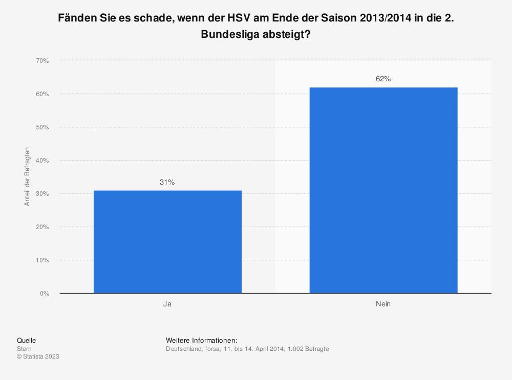 Statistik: Fänden Sie es schade, wenn der HSV am Ende der Saison 2013/2014 in die 2. Bundesliga absteigt? | Statista