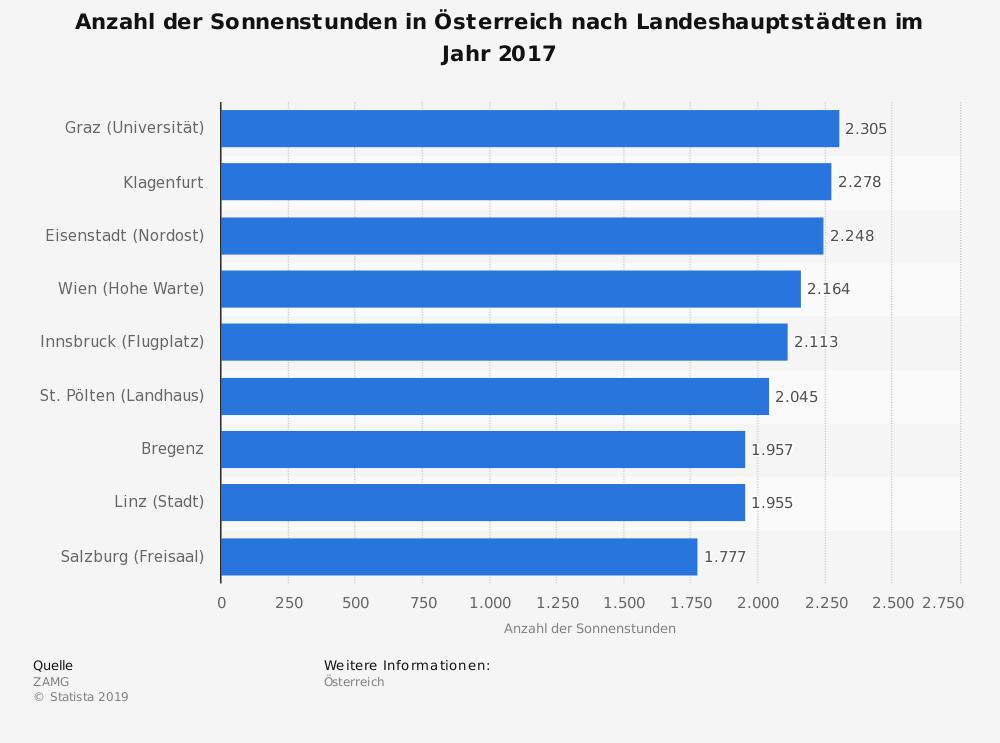 Statistik: Anzahl der Sonnenstunden in Österreich nach Landeshauptstädten im Jahr 2016 | Statista