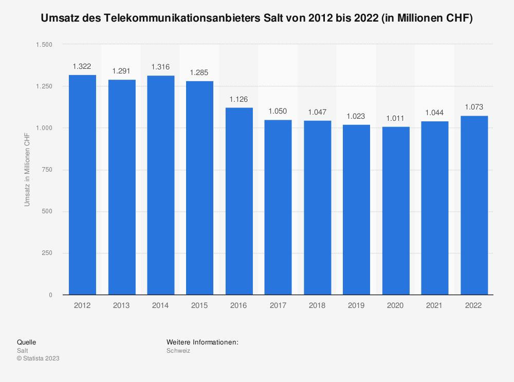 Statistik: Umsatz des Telekommunikationsanbieters Salt von 2010 bis 2018 (in Millionen CHF) | Statista
