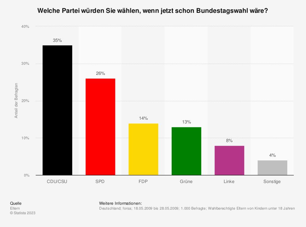 Statistik: Welche Partei würden Sie wählen, wenn jetzt schon Bundestagswahl wäre? | Statista