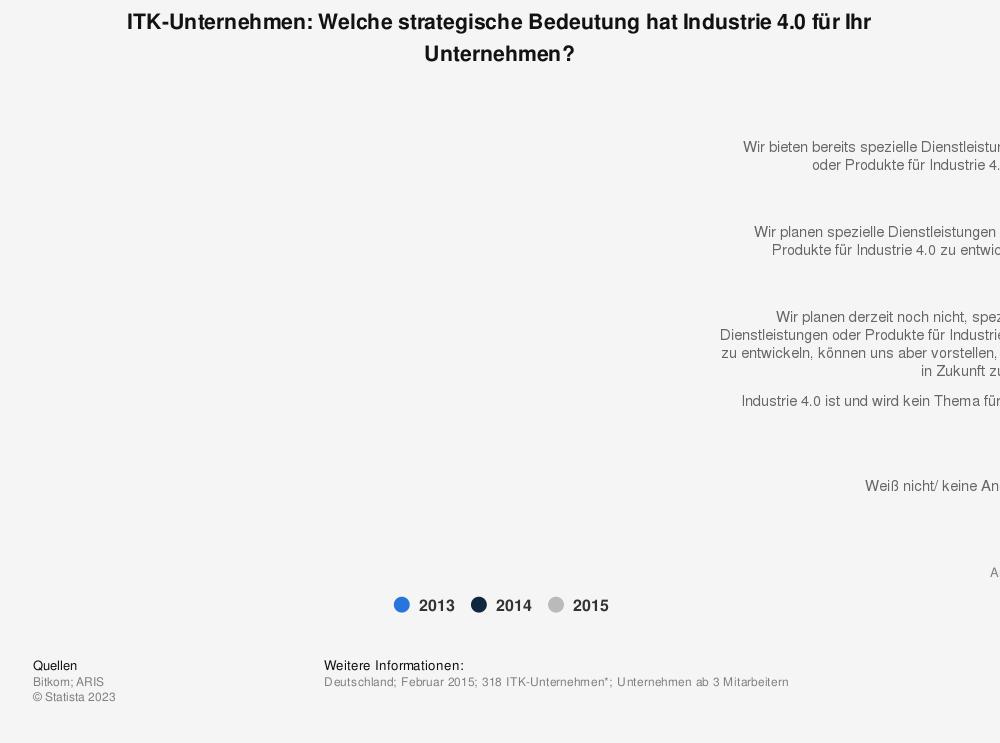 Statistik: ITK-Unternehmen: Welche strategische Bedeutung hat Industrie 4.0 für Ihr Unternehmen? | Statista