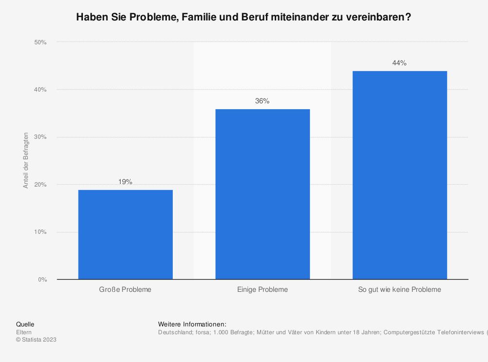 Statistik: Haben Sie Probleme, Familie und Beruf miteinander zu vereinbaren? | Statista