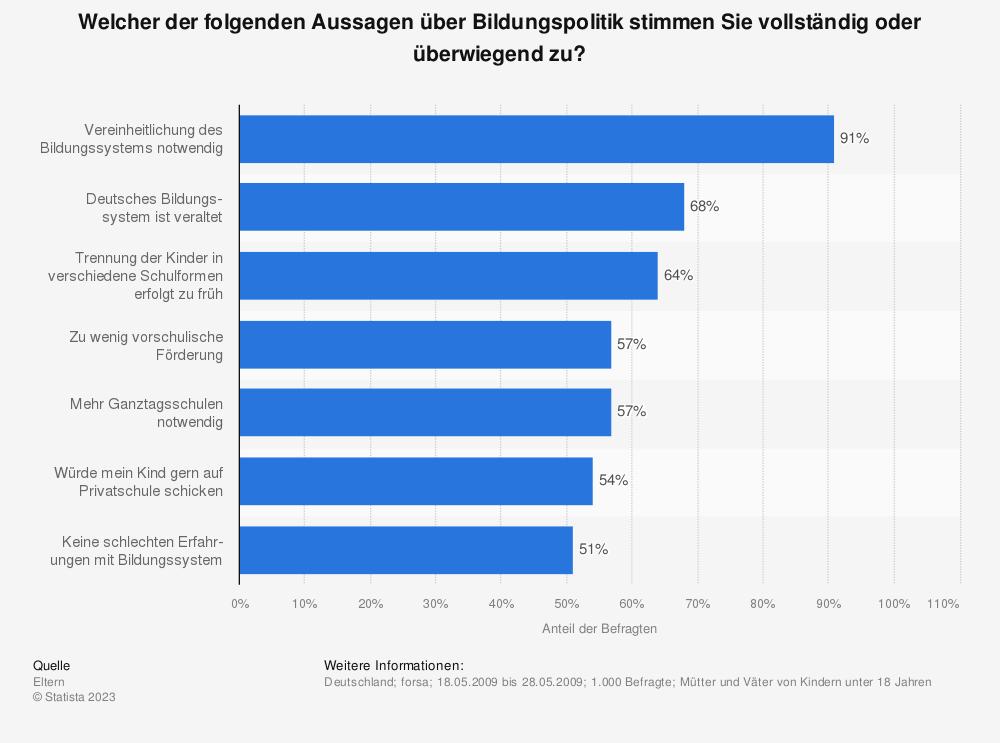 Statistik: Welcher der folgenden Aussagen über Bildungspolitik stimmen Sie vollständig oder überwiegend zu? | Statista
