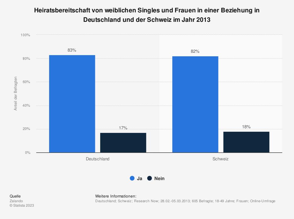 Statistik: Heiratsbereitschaft von weiblichen Singles und Frauen in einer Beziehung in Deutschland und der Schweiz im Jahr 2013 | Statista